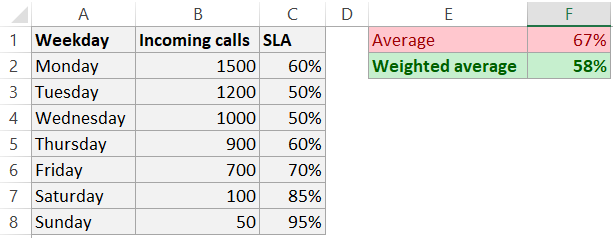 Excel weighted average and average