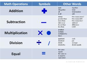 MathOperationsChart