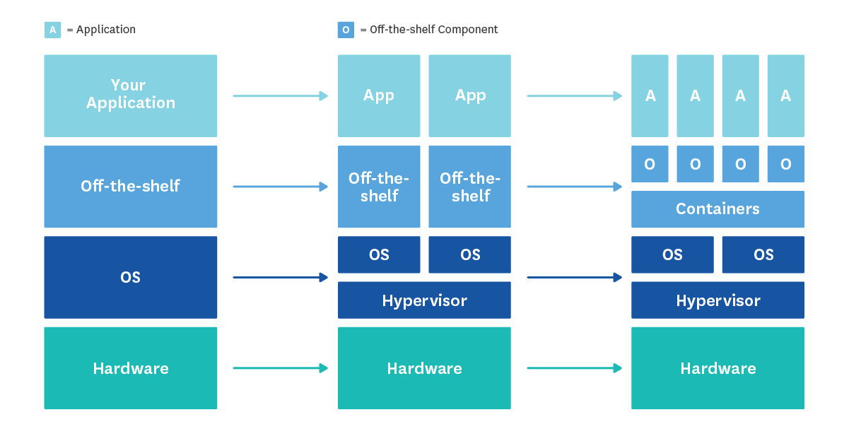 stack diagram virtual environment pioneer super tuner wiring the docker monitoring problem datadog above shows how a standard application has evolved over past 15 years off shelf could represent your j2ee runtime or