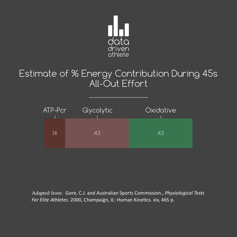 EnergyContribution45sEffort