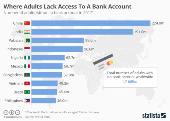 access to banking