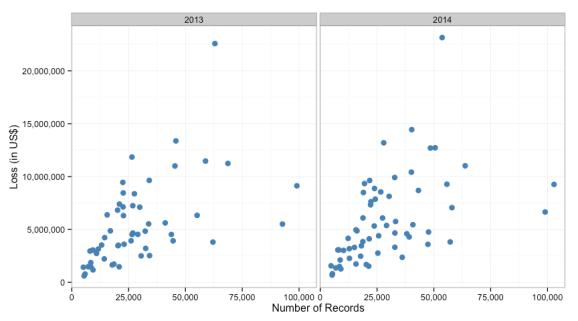Scatter plot of data