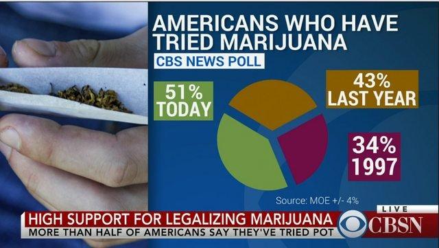 Andermans fout - Onjuiste cijfers marijuana