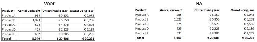 Voorbeeld van toepassing gestaltprincipe in een tabel