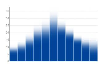 visualisatie van onzekerheid