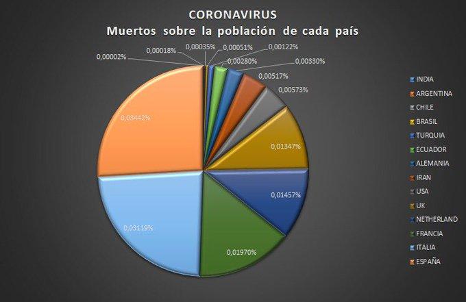 Corona en datavisualisatie - taartgrafiek 3