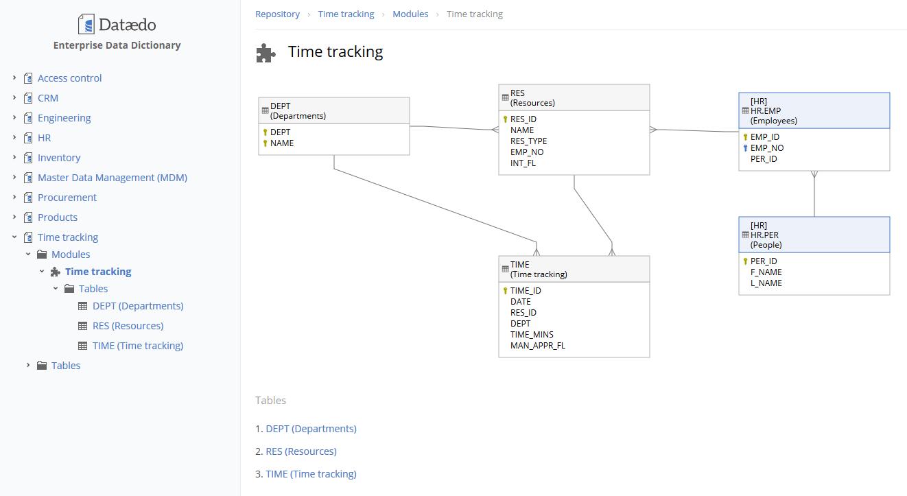 Document Cross-Database Table Relationships (Foreign Keys