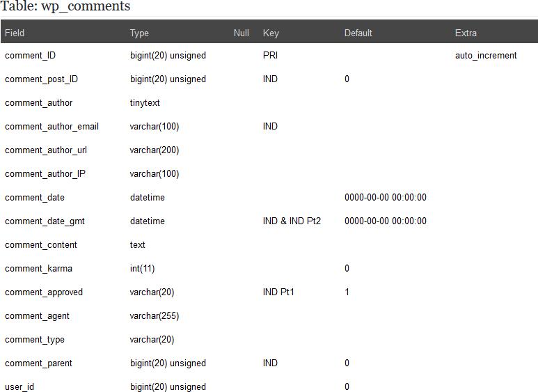 Lack of Comments Makes Database Documentation Useless