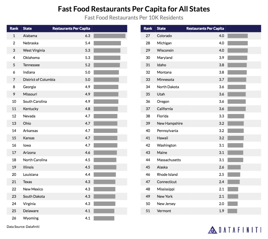 The Top Cities And States For Fast Food Restaurants