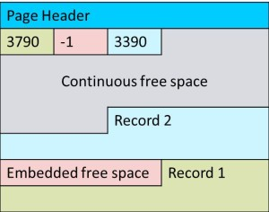 DataPage