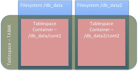 DB2 Basics: Storage Groups – DataGeek blog