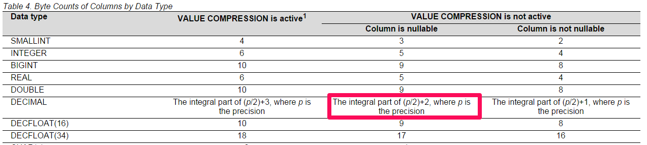 Calculating Row Width and Choosing a Page Size in DB2