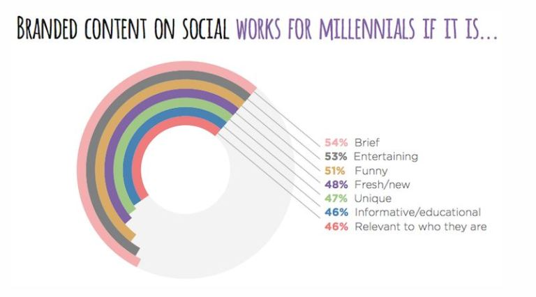 Branded_content_on_Social_media_via_sprinklr