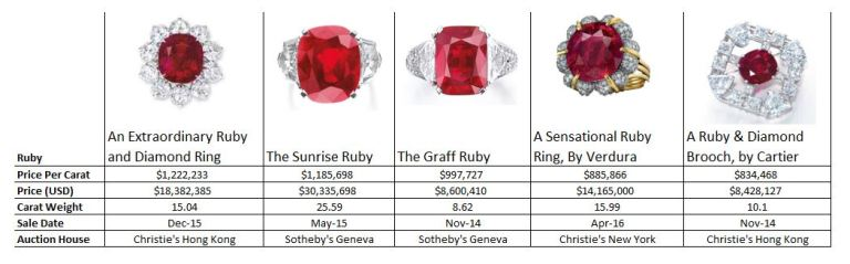 Ruby_blog_post_top_5_rubies