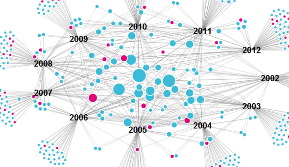 Combining D3 And Raphael To Make A Network Graph Dataist