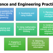 The 8 Science and Engineering Practices