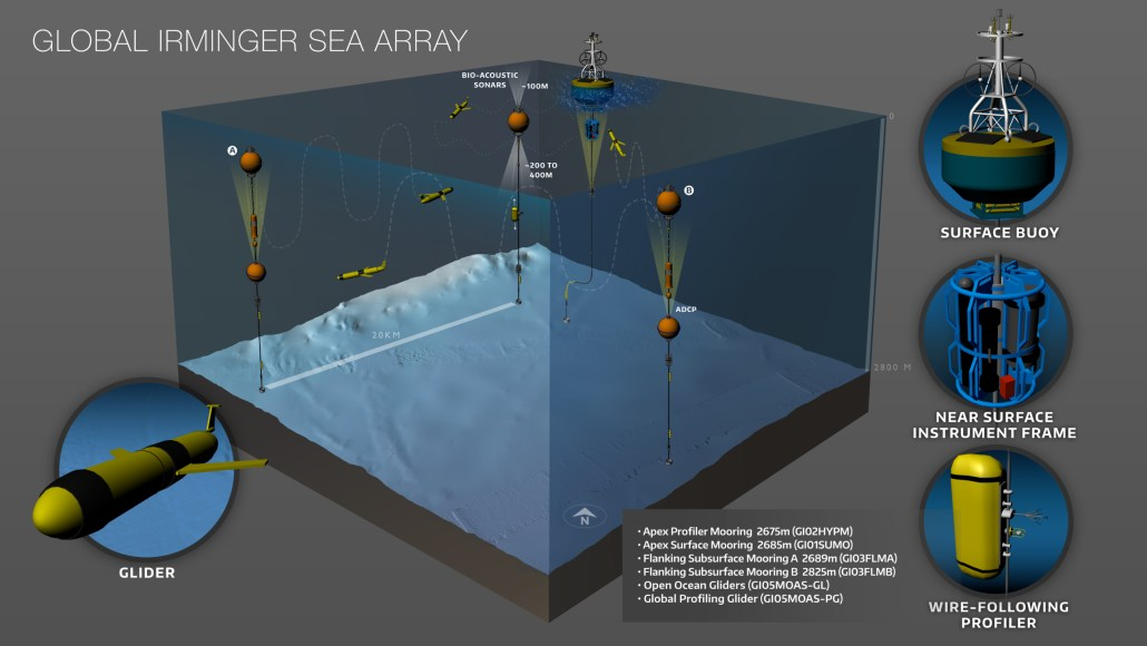 Schematic of the configuration of moorings and gliders at the Irminger Sea Array. Credit: OOI Cabled Array program & the Center for Environmental Visualization, University of Washington