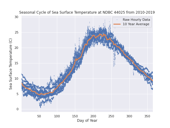 Seasonal cycle of sea surface temperatures at NDBC Station 44025 in the Mid-Atlantic