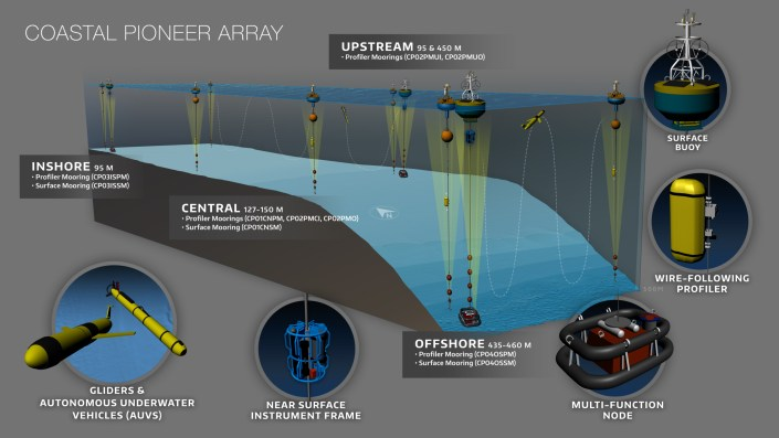 Schematic of the configuration of moorings and gliders at the Coastal Pioneer Array. Credit: OOI Cabled Array program & the Center for Environmental Visualization, University of Washington