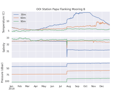 CTD data from OOI Station Papa Flanking Mooring B