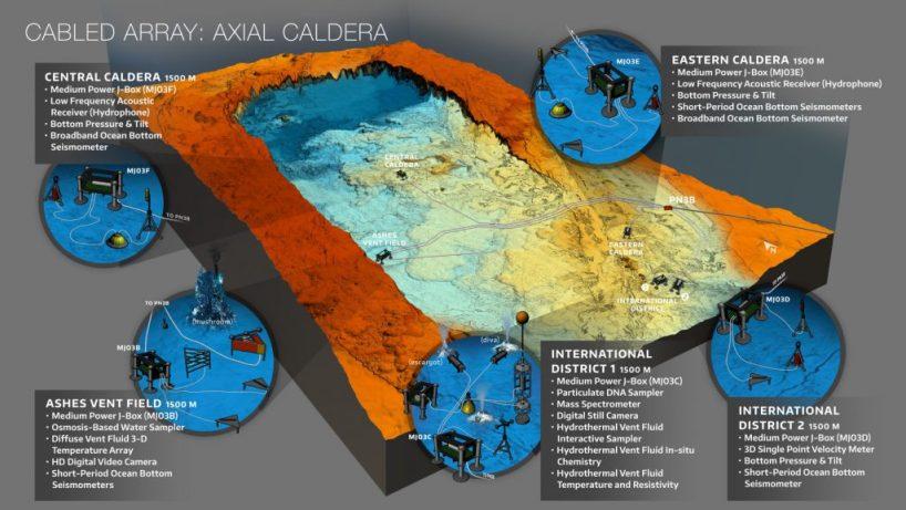Figure 1b. Diagram of Axial Caldera (https://interactiveoceans.washington.edu/research-sites/axial-caldera/)