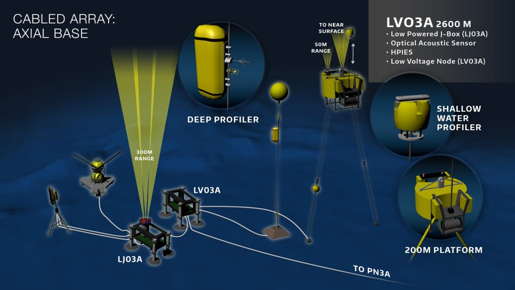 Schematic of the configuration of instruments, junction boxes, and moorings at the Axial Base site. Graphics Credit: OOI Cabled Array program & the Center for Environmental Visualization, University of Washington