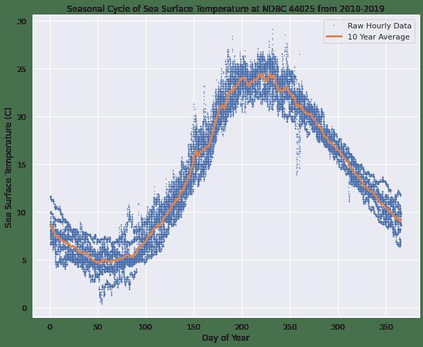 A graph showing the seasonal cycle of Sea Surface Temperature at NDBC Station 44025