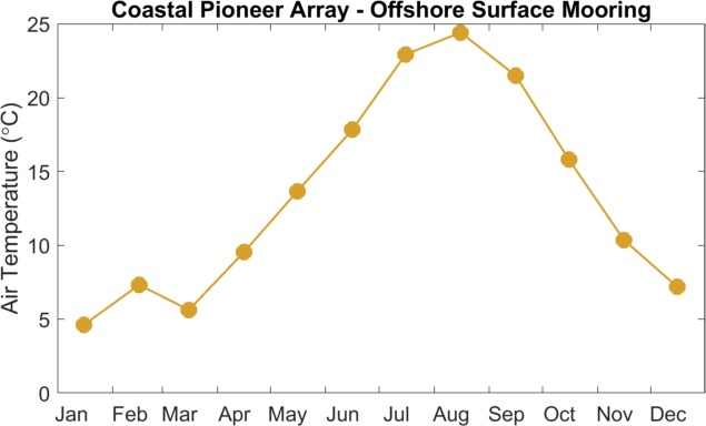 Monthly averaged air temperature at Pioneer array in 2018