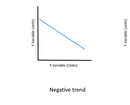 Simple graph diagrams labelled X and Y variable with positive trend line (increasing), negative trend line (decreasing) and no trend (flat).
