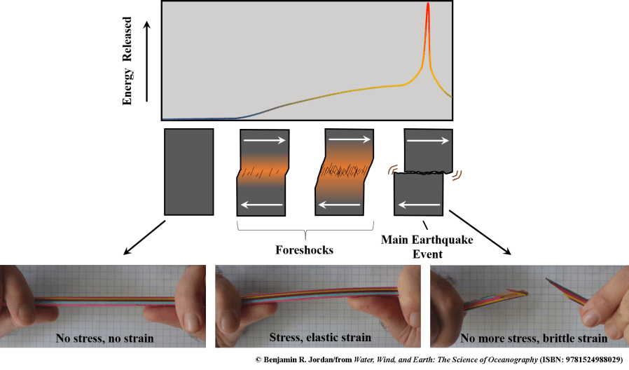 Image of no stress as pencil, bending pencil as stress, elastic strain and then the pencil broken as no more stress.Graph indicating increasing stress as pencil is bent maximizing stress just before the pencil is broken, and then as the stress is released, the energy is released with an earthquake.