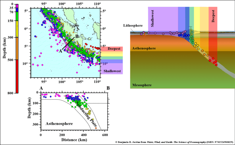 Diagram of Earthquakes, color coded to depth is aerial and side views. Side view represents depth of earthquakes along convergent plate boundary or subduction zone.