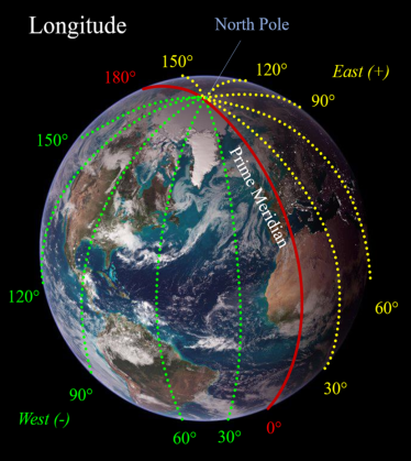 NASA image of earth with Longitude lines overlaid onto it. Degrees East depicted in yellow and degrees West depicted in green with the Prime Meridian in Red.