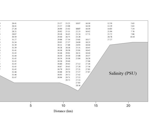 salinity data labeled with numbers