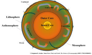 The lithosphere is the outermost layer of the earth. It sits on another, softer (but still solid) layer, called the asthenosphere. Although solid, the rocks within the earth still move in slow convection cycles. This movement is directly connected to the movement of the lithosphere's tectonic plates (image copyright: Benjamin R. Jordan, used with permission).