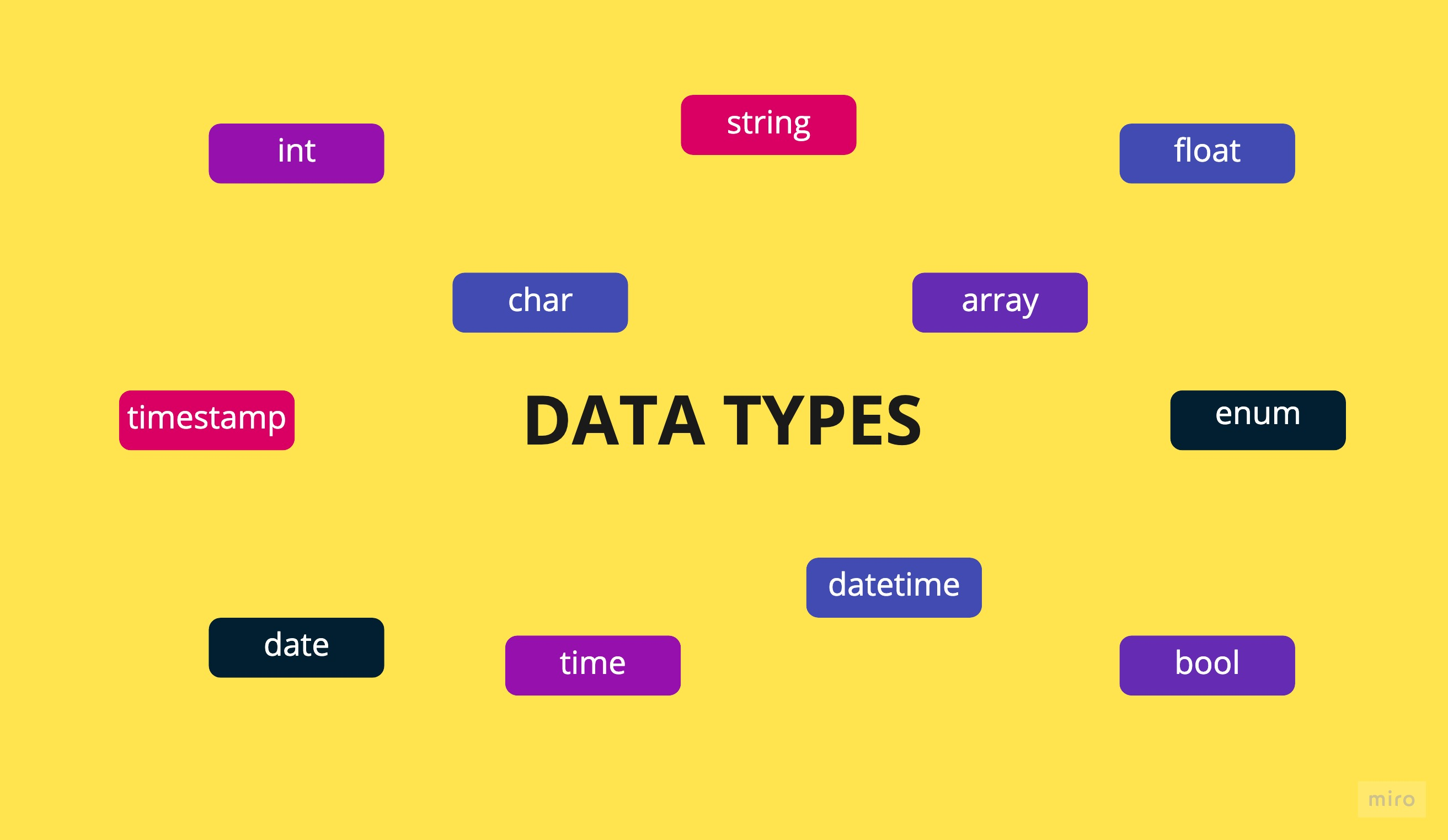These are the various data types