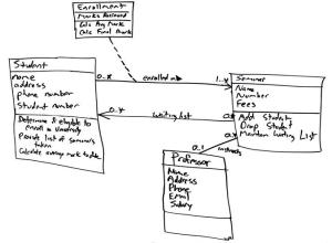 UML Modeling  Class Diagrams | Data Model Prototype