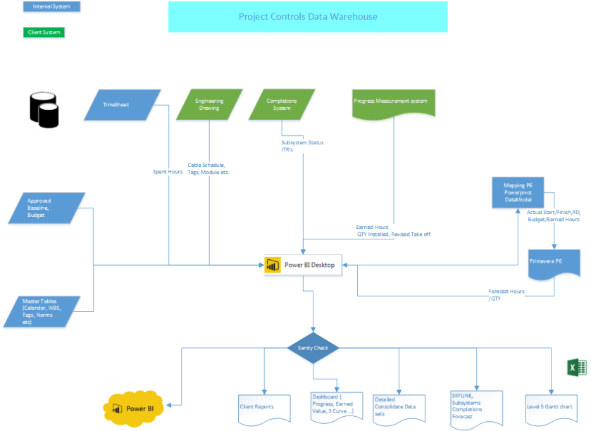 Dashboard  Project Controls blog