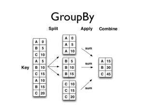 Python Pandas Groupby function agg Series GroupbyObject – DataPandas