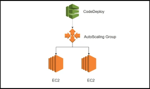 AWS Autoscaling new AMI release