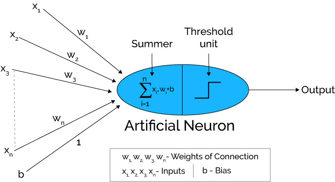 Working-Of-Artificial-Neuron