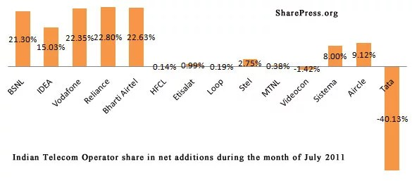 Indian Telecom Operators share in net additions during the month of July 2011