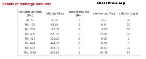 Airtel Online Recharge Amounts