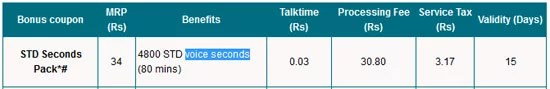 MTNL Mumbai Get 4800 STD seconds with recharge of Rs. 34 only