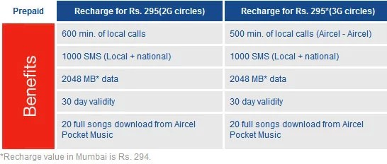 Aircel Exclusive Prepaid plans for Sony ericsson Live Walkman users