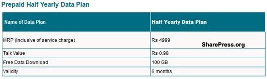 MTNL Delhi Half yearly 3G data plans