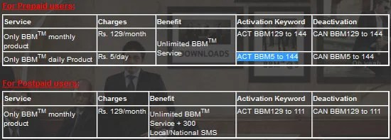 Vodafone India BlackBerry Messenger Only Plan for Postpaid and Prepaid Subscribers