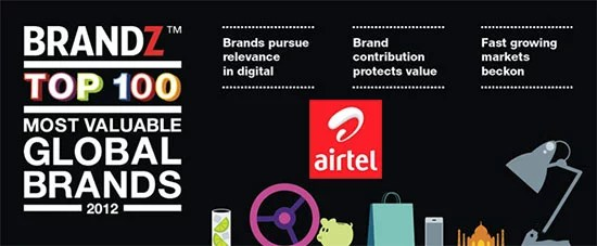 Bharti Airtel ranked amongst BrandZTop 100 Most Valuable Global Brands