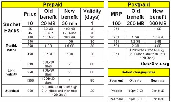 Idea Cellular Slashes Prepaid and Postpaid 3G Data Tariffs Up to 70%