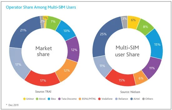Telecom Operators share Among Multi SIM Indian Users