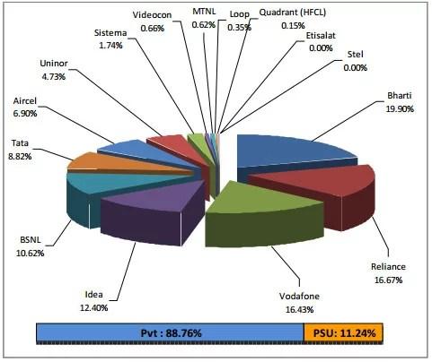 TRAI Report on Telecom operator market share